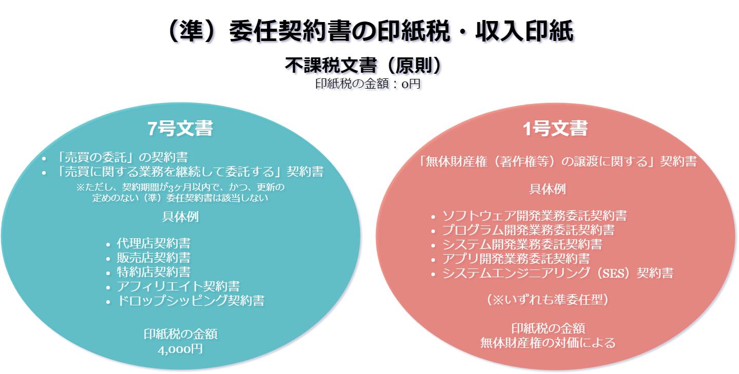 (準)委任契約書の印紙税・収入印紙