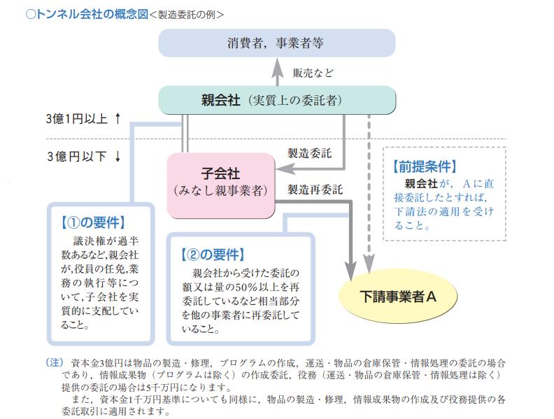 トンネル会社規制概念図